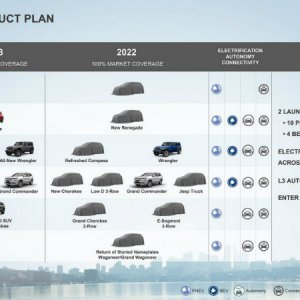 Jeep five year plan